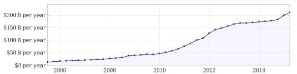 Apple Revenue Trend 2015