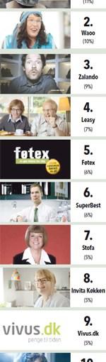 2012 dårligste reklamer (eller måske 2012 bedste reklamer…?!)