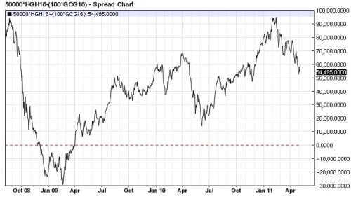 Copper (x2) Gold spread 2008-2011 (nearest-futures) daily