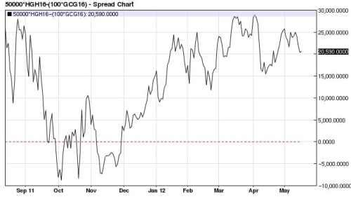 Copper (x2) Gold spread 2011-2012 (nearest-futures) daily