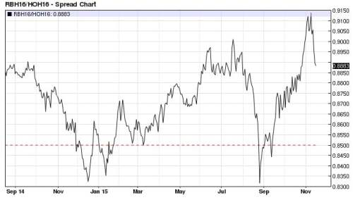 March 2016 RBOB ULSD ratio daily