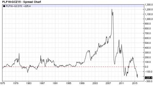 Platinum Gold spread monthly (nearest-futures)