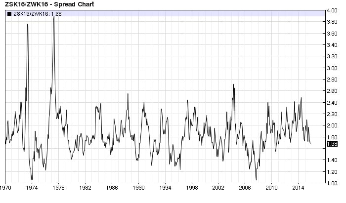Soybean Wheat ratio (nearest-futures) monthly