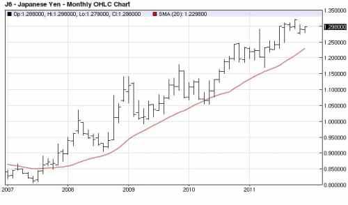 Yen monthly 2007 -2011