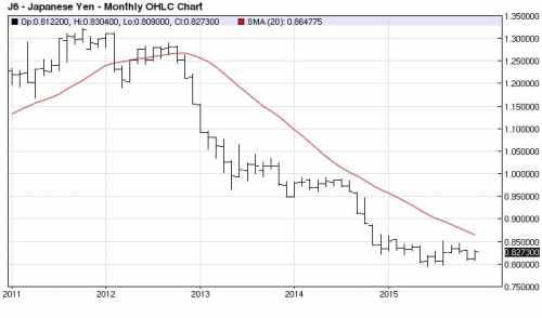 Yen monthly 2011 - 2015