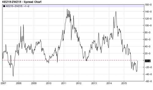 Kansas City Wheat Chicago Wheat spread (nearest-futures) weekly