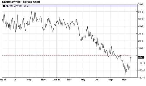 March Kansas City Wheat Chicago Wheat spread (even money line) daily
