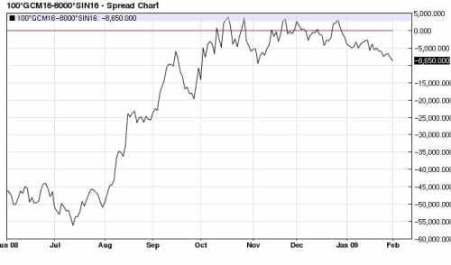 Gold (100 oz.) Silver (8,000 oz.) spread daily (2008)