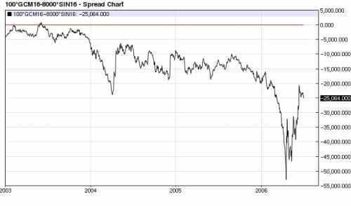 Gold (100 oz.) Silver (8,000 oz.) spread daily decline (2003-2006)