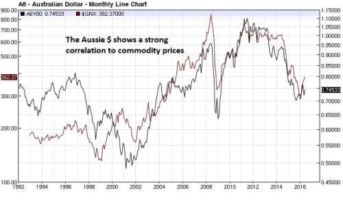 Aussie $ GSCI overlay weekly