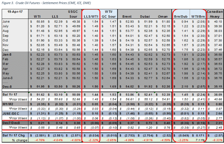 1 Week Change in Crude Oil Prices, Calendar Spreads, Location Spreads and Quality Spreads