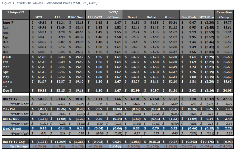 Crude oil futures, weekly price change, LLS WTI spread, USGC Sour Crude oil, Brent Dubai spread, Dubai futures