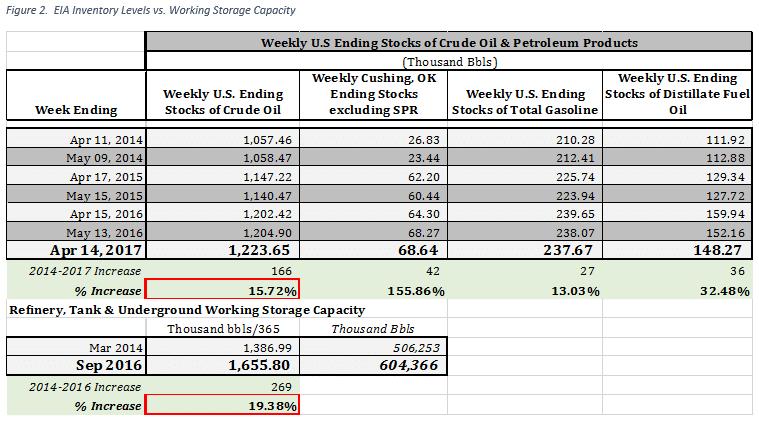 Oil Working Storage Capacity Increases