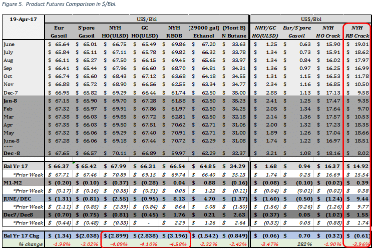 Petroleum and related product futures prices in $/Bbl