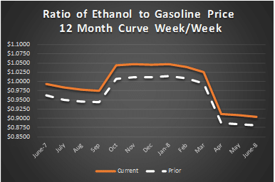ethanol vs rbob