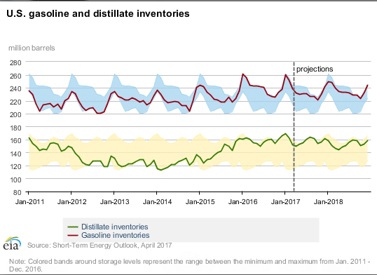 EIA historical gasoline inventories, EIA inventory projections, Distillate Inventory