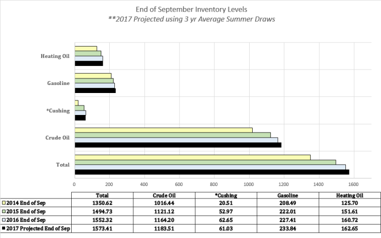 2017 end of summer crude oil inventory projection