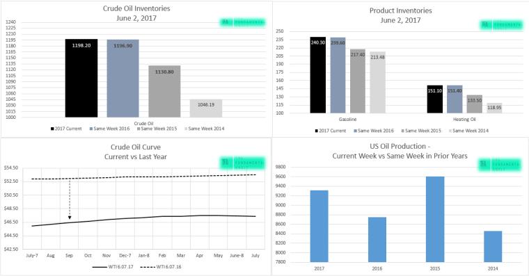 EIA, Crude Oil, Oil Price Curve, Inventory Comparison