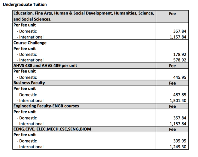 Undergraduate fee schedule. Via UVic