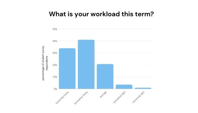graph of UVic online courses survey results