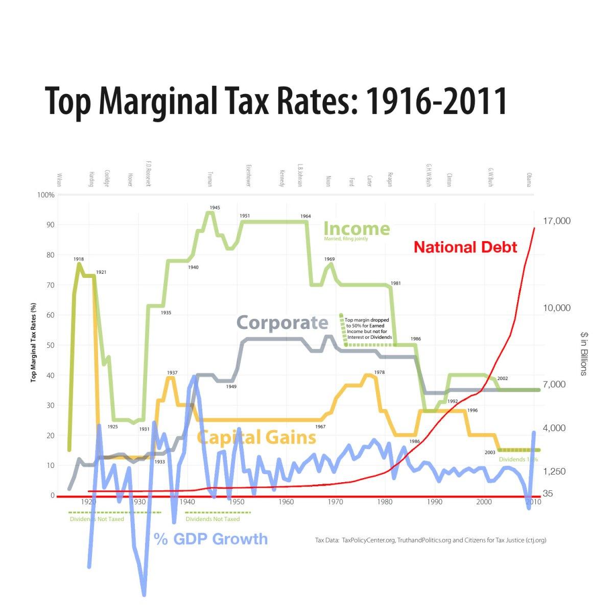 tax debt gdp graph
