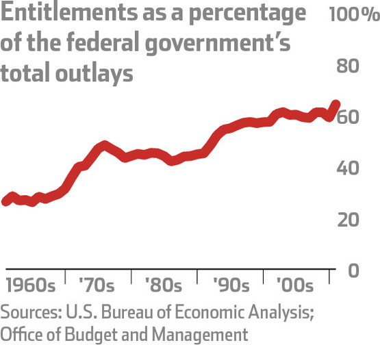 entitlements as a percentage of federal government outlays