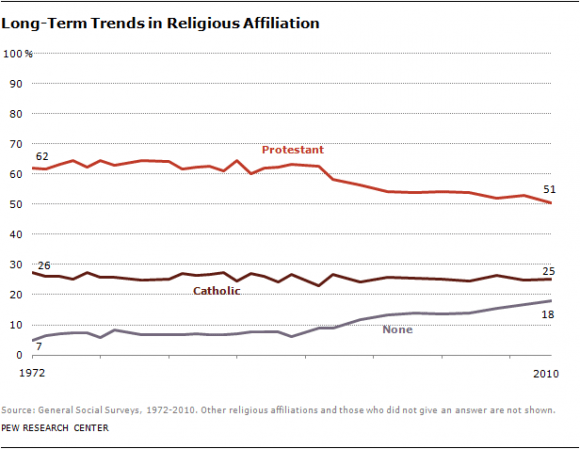 religious affiliation trend chart