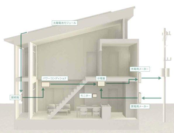 「注文住宅のスーパーウォール工法」