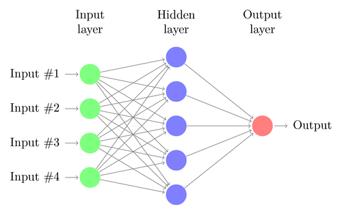 Neural Network for predictive analytics