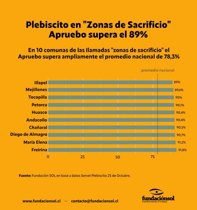 chile plebiscito 3