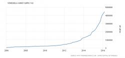 money-supply credit-www dot tradingeconomics com