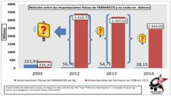 pharma-imports-in-millions credit-www dot rebelion dot org