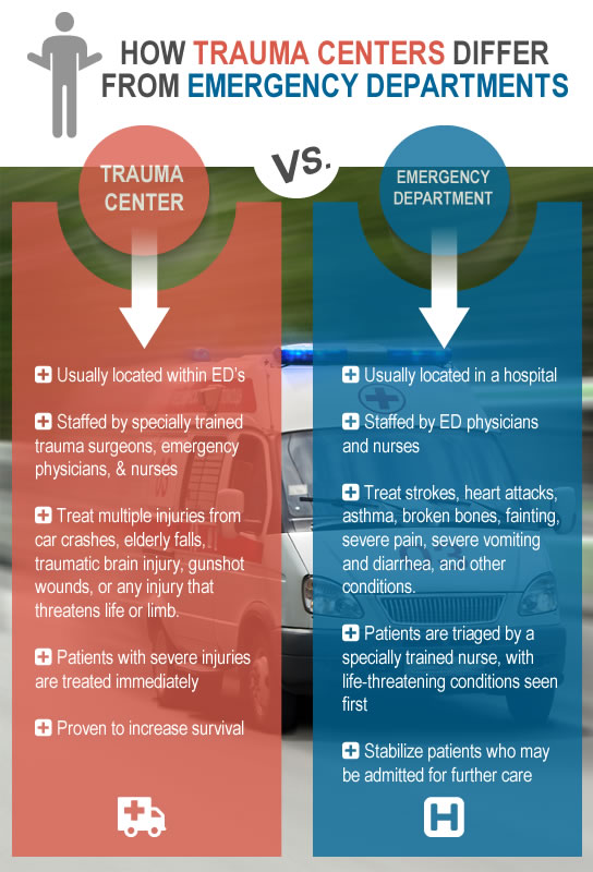 trauma versus emergency room