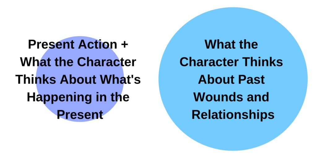 two circles with backstory much larger than present action