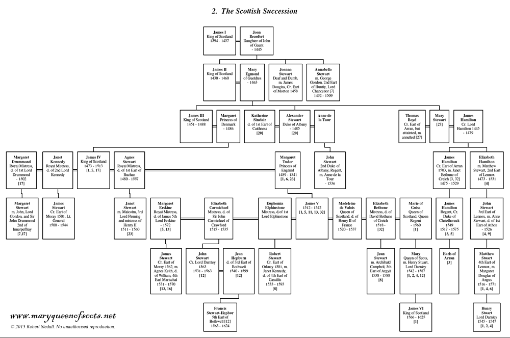 02. The Royal Stewart (Scottish) Succession