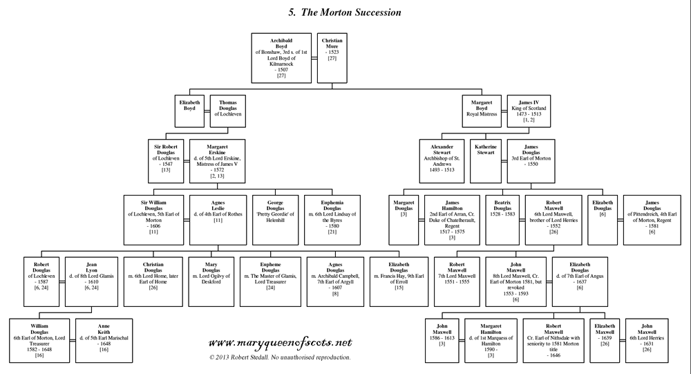 05. The Morton Succession - Family Tree