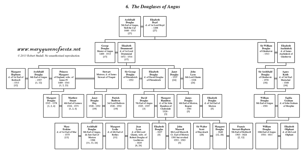 06. The Douglases of Angus - Family Tree