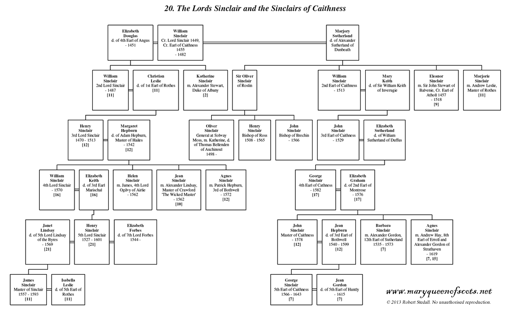 The Lords Sinclair and the Sinclairs of Caithness - Family Trees