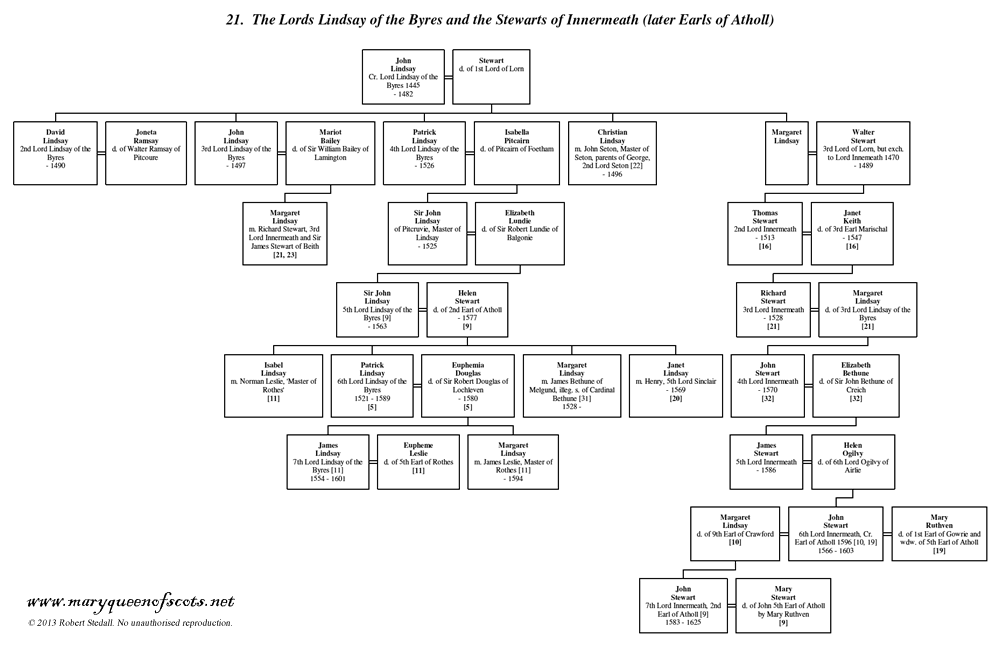 Lords Lindsay of the Byres and Stewarts of Innermeath (later Earls of Atholl) - Family Trees