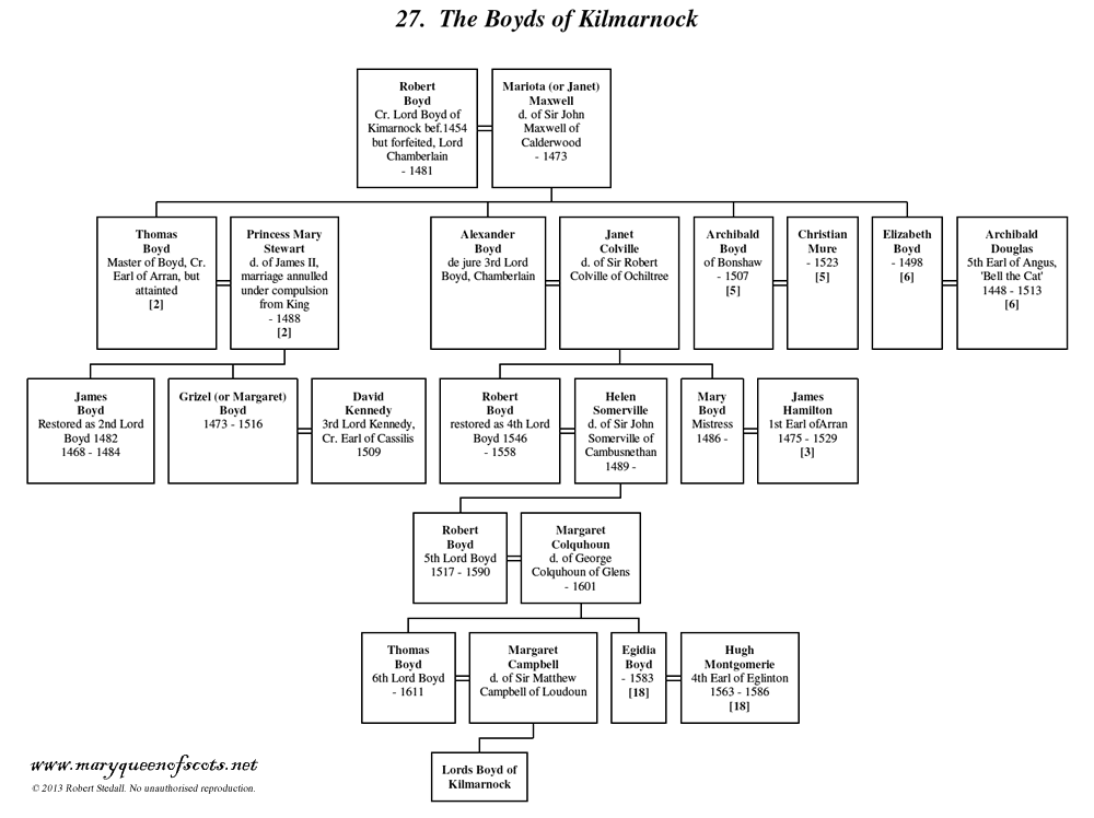 Boyds of Kilmarnock - Family Tree