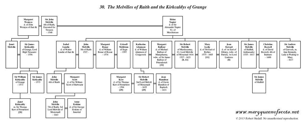 Melvilles of Raith and the Kirkcaldys of Grange - Family Trees