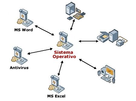 Estructura Interna Software Del Pc Dudasdeinformatica