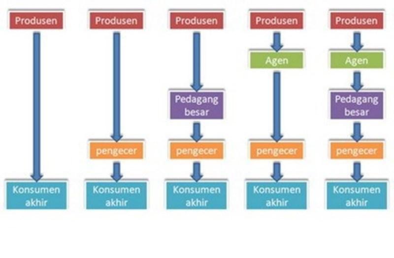 saluran distribusi dan jenisnya