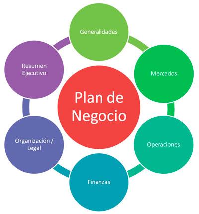 Image result for plan de negocio