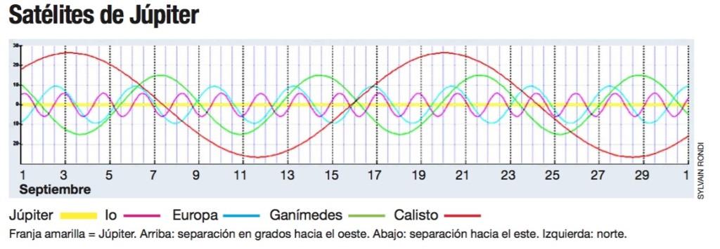 Satélites galileanos. Cortesía de la AAS