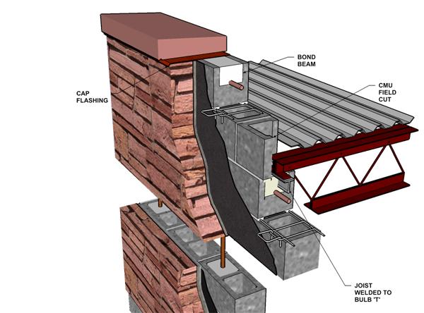 Barrier Wall: Stone Veneer/Reinforced Concrete Block