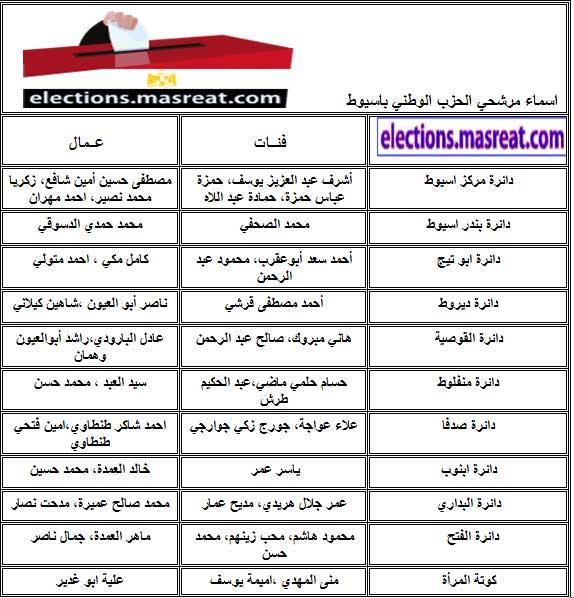 قائمة اسماء مرشحي الحزب الوطني باسيوط مجلس الشعب 2010