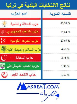 قراءة متأنية في نتائج الانتخابات البلدية التركية