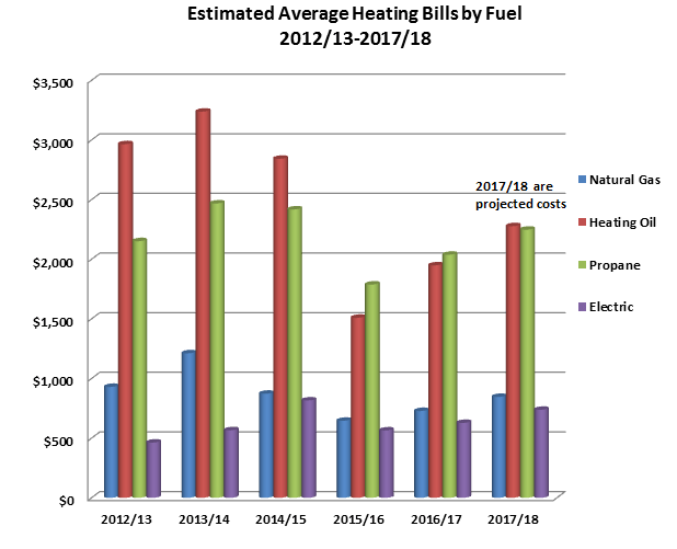 Average gas bill for 2 bedroom apartment in massachusetts - Average utilities cost for 2 bedroom house ...