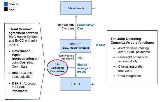 Boston Accountable Care Organization In Partnership With Bmc Healthnet Plan Mass Gov